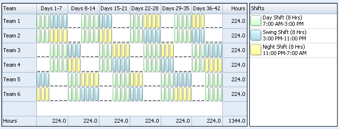 Low night demand shift pattern 24 7 shift coverage for 3 on 3 off shift pattern template
