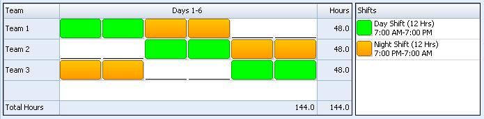 DDNNOO Shift Pattern