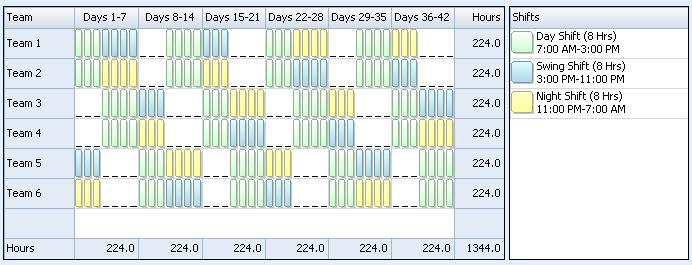 Low Night Demand Shift Pattern